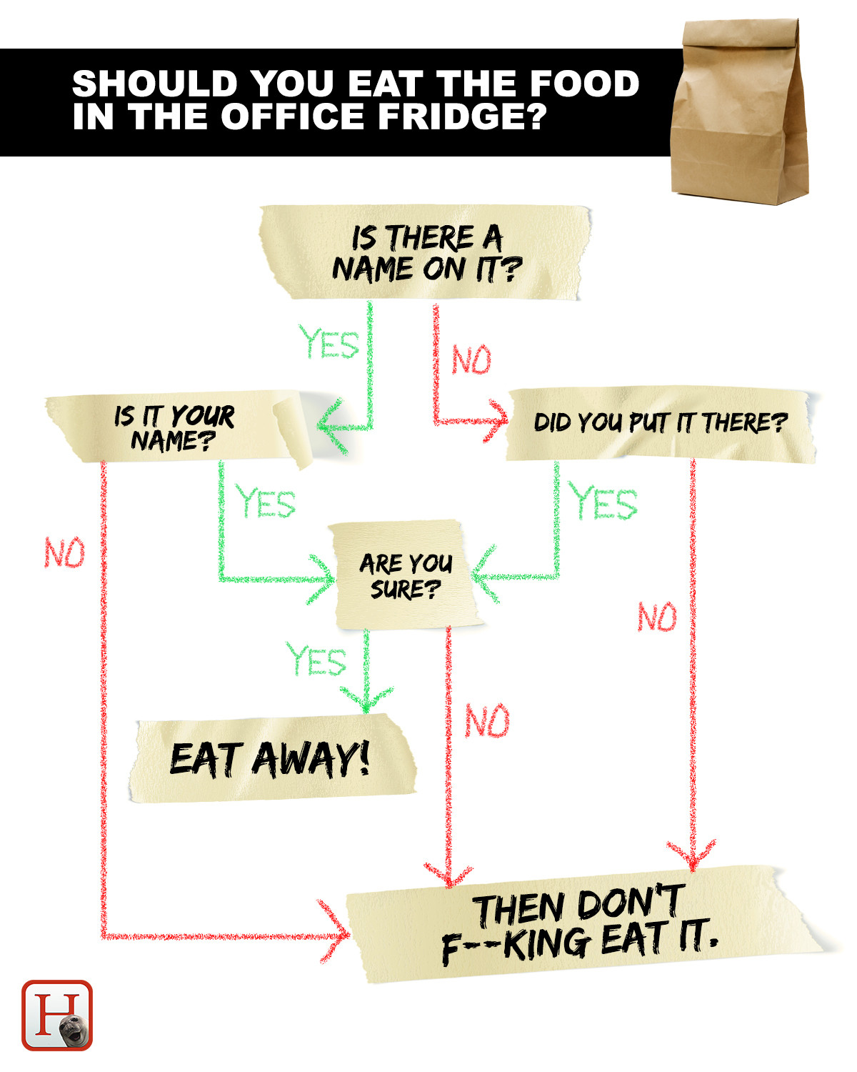Cool Office Fridge Flowchart – Fight Food Theft | US Food ...