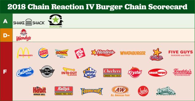 Most burger chains fail on annual antibiotics report card